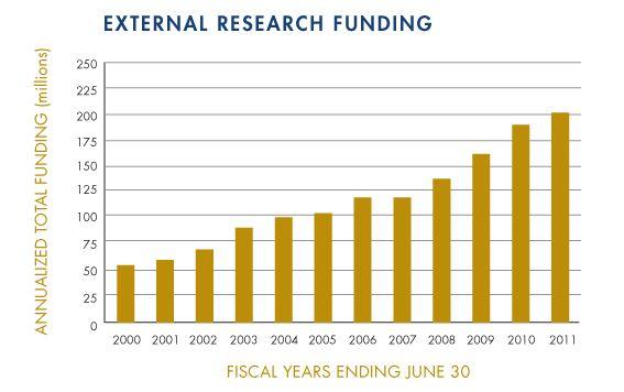 davis medical center funding