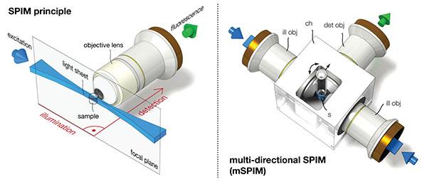 microscopy technology