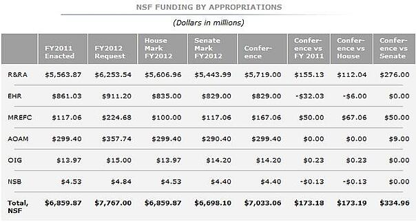 nsf research funding