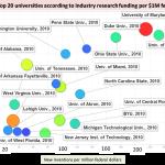 research funding studies