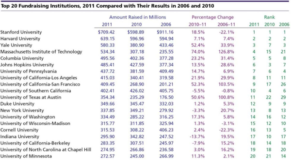 science research funding 2012 resized 600