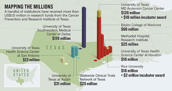 texas cancer funding