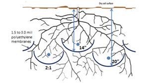 water diagram