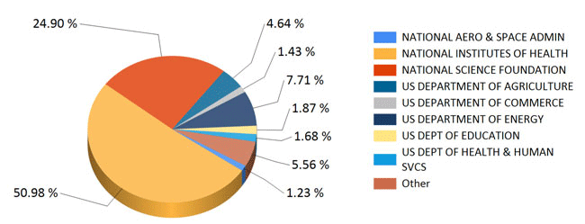 Research Exp Pie Chart