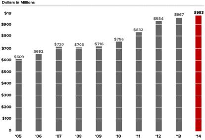 ohio state research funding profile